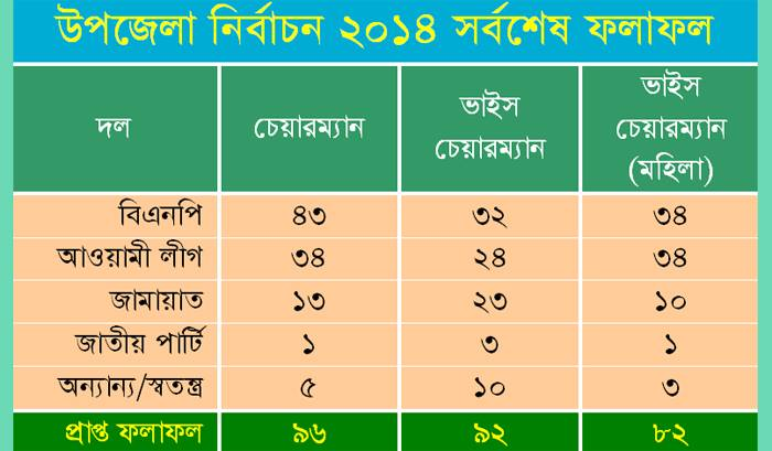 Upazila Election Result 2014 In Bangladesh